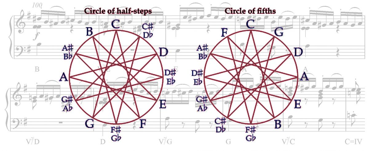 The Simple Tuning Problem that has Defied Musicians for Millennia